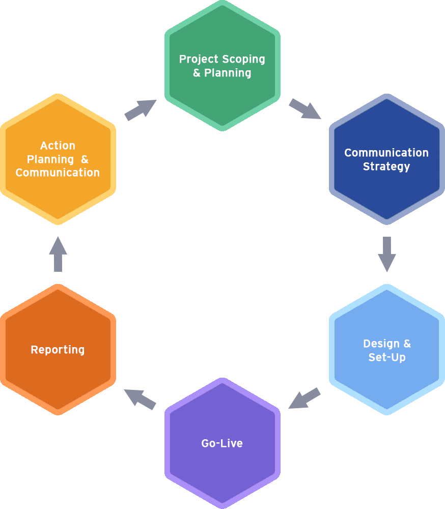 Approach Cycle Diagram 1.0