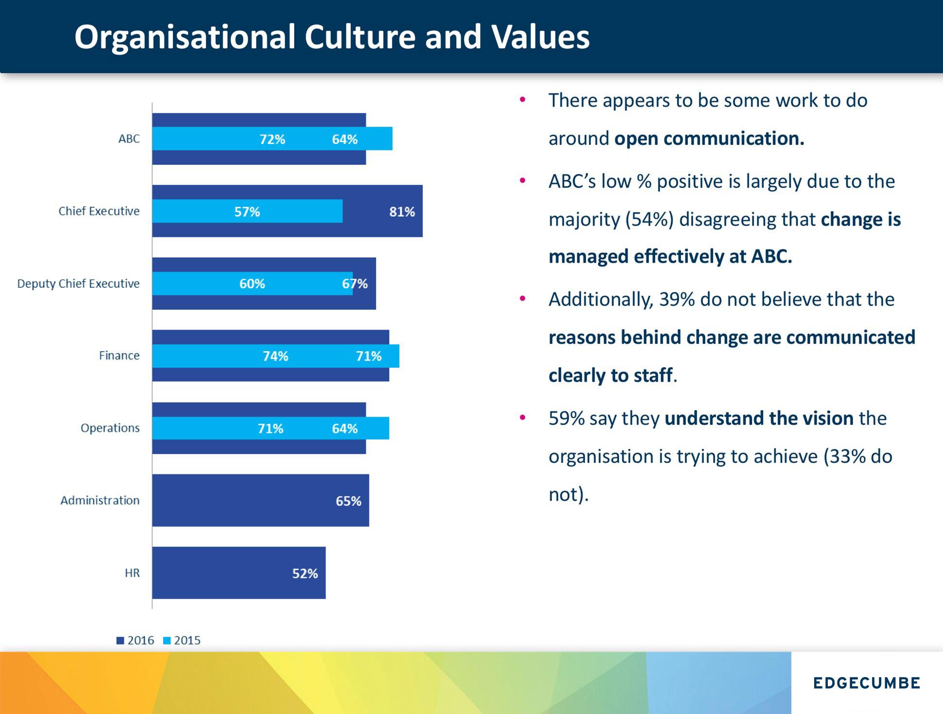 Culture Values Screen
